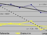 Toepassing onderwaterdrainage in veenweidegebieden