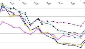 Landbouwkundige gevolgen van peilverhoging in het veenweidegebied