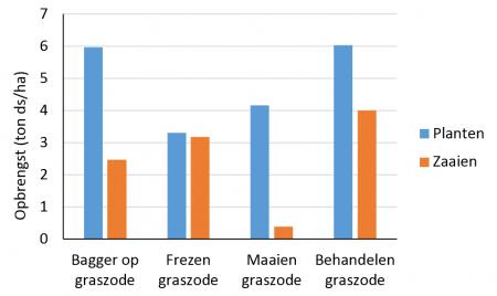 2.2 Grafiek opbrengst Zaai- en plantmethodes Lisdodde