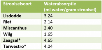 5.2 Waterabsorptie natte teelten